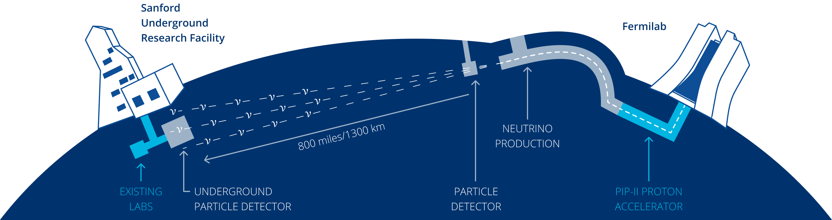 Illustration of the experiment (DUNE), the facility (LBNF) and the Fermilab accelerator complex, which provides the beam (PIP-II). The neutrino beam will widen over distance.