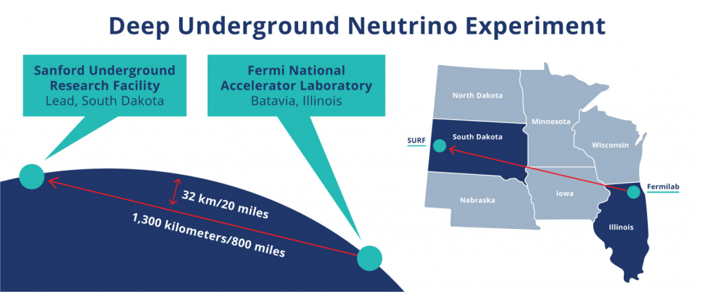 DUNE will generate a beam of neutrinos at Fermilab in Illinois, and send them 800 miles (1,300 km) straight through the earth to mile-deep detectors in South Dakota.