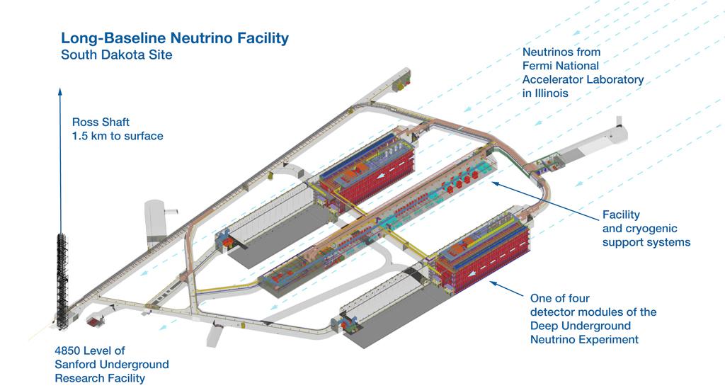Graphic of the Long-Baseline Neutrino Facility South Dakota site.