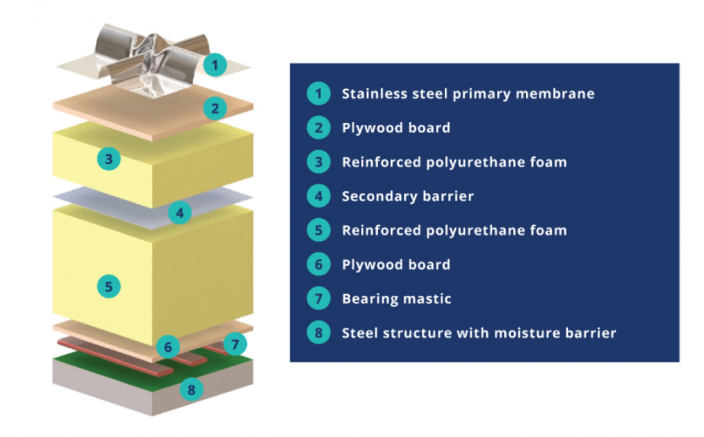 DUNE cryostats graphic. The DUNE far detector will comprise four cryostats. 1. Stainless steel primary membrane 2. Plywood board 3. Reinforced polyurethane foam 4. Secondary barrier 5. Reinforced polyurethane foam 6. Plywood board 7. Bearing mastic 8. Steel structure with moisture barrier